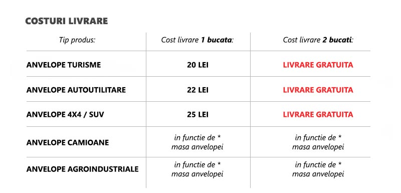 cost livrare anvelope